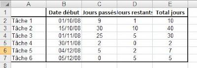 Crer un diagramme de gantt 2 slectionnez les cellules b2 b7 et appliquez le format de date que vous souhaitez utiliser dans le graphique accueil nombre date et choisissez la ccuart Gallery