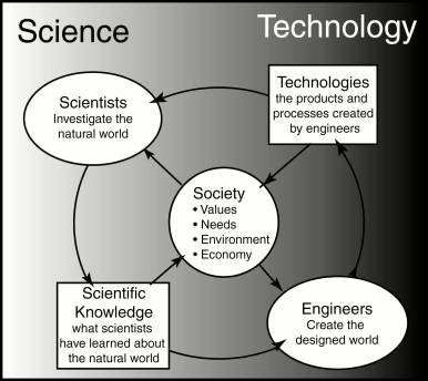 scientists LBE Tech