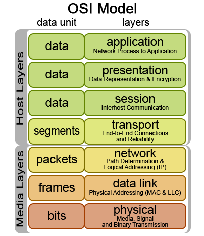 Osi-model - via Wikipedia