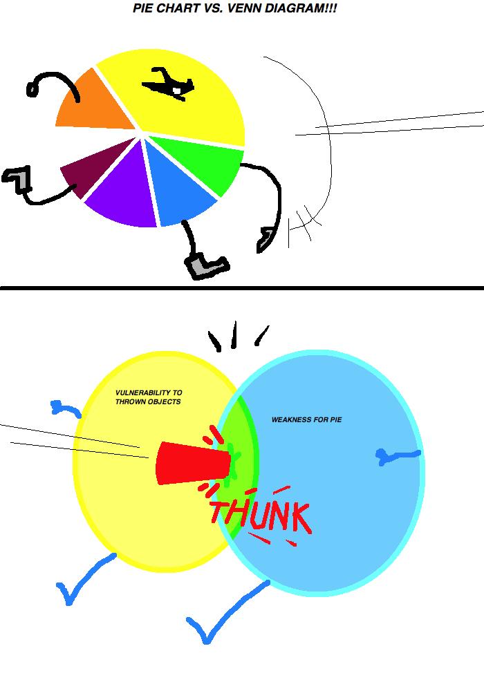 Doodeloo pie chart vs venn diagram also consider your ass kicked rh asurfaceofinfiniteshallownessspot