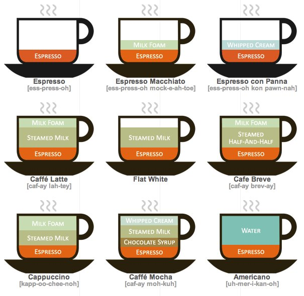 Coffee diagrams by Lokesh Dhakar