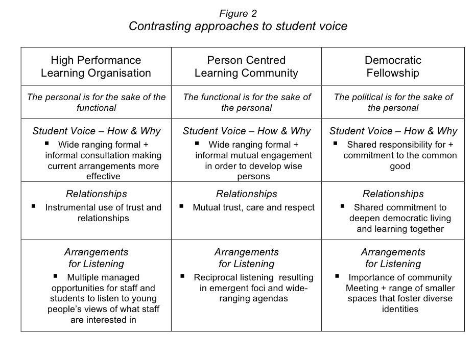 diversity action plan template - rifop michael fielding student voice and inclusive