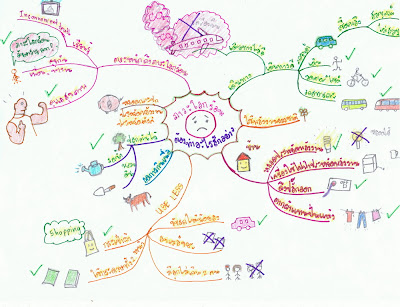 Global Warming Exclusive: Mind Mapping