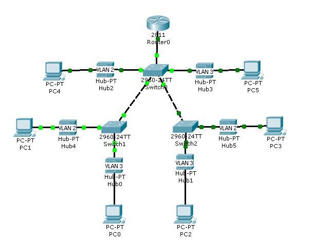 Dimaz Blog Konfigurasi Vlan Vtp Menggunakan Cisco