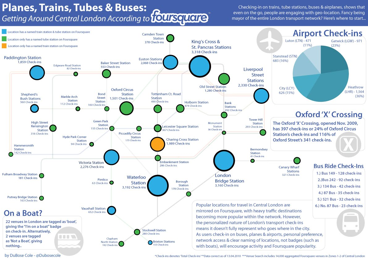 Foursquare & Central London Transport [Infographic]