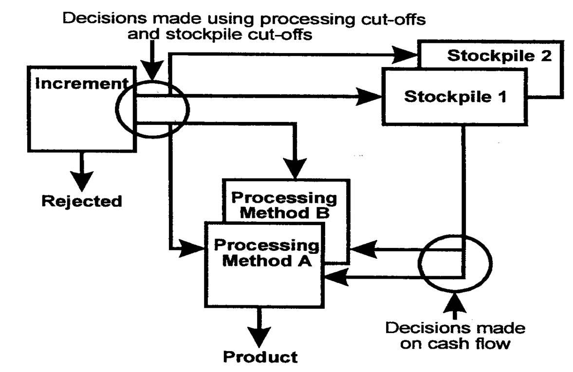 mining engineering: Stockpile