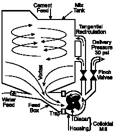 The Development of Colloidal Mixer Based CRF Systems