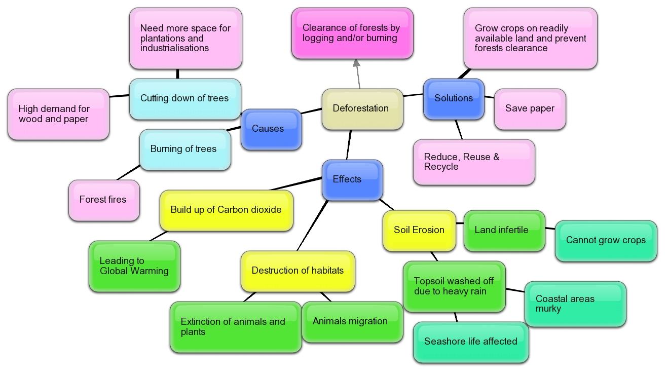 Global Warming Concept Map.Science Rocks Concept Map