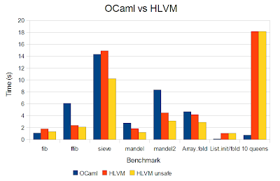 The Flying Frog Blog: Performance: OCaml vs HLVM beta 0 3