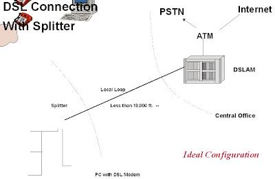 Telecommunications: March 2009