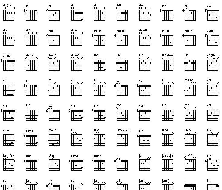 Song Lyrics n Chords: some guitar chords
