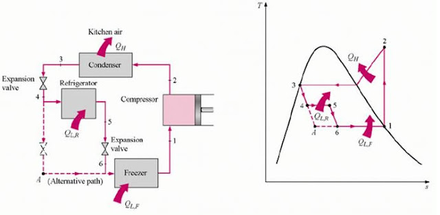 Mechanical Engineering by Moustafa Hassaballa: Refrigeration Cycles  Single Stage