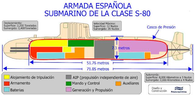 Resultado de imagen de submarino S-80