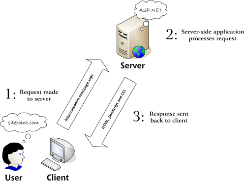 HTML and CSS = Website: Client Side and Server Side