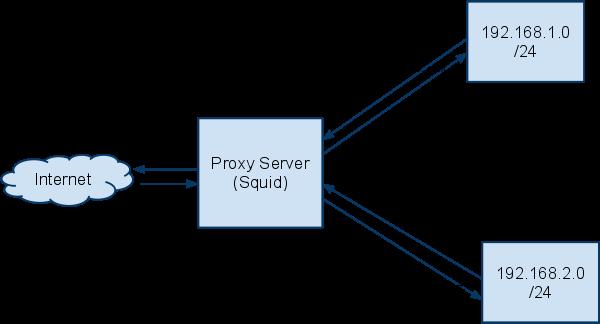How to stop squid proxy server