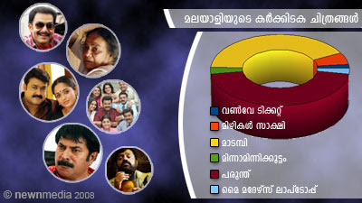 ChithraVishesham Poll Results: June, July, August Releases 2008.