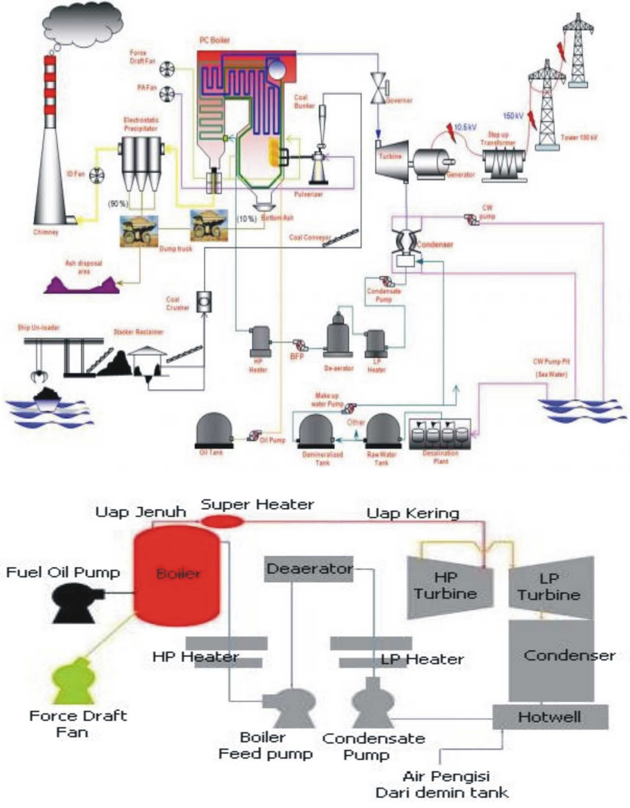 hight resolution of power plant steam cycle diagram