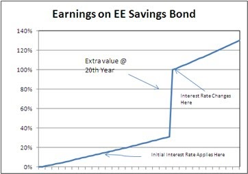 My Two Cents Worth Before Inflation Series Ee Savings Bonds