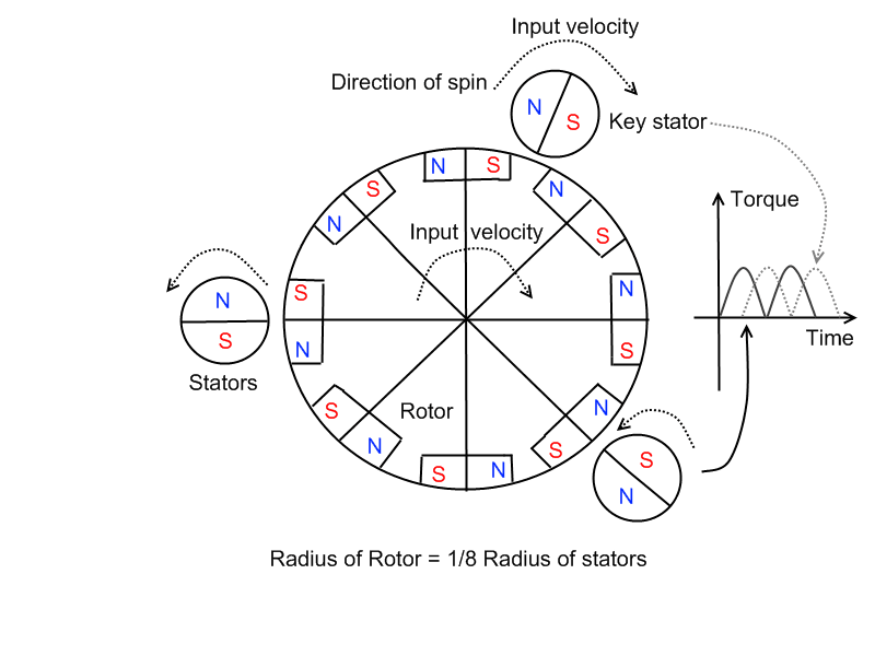 magnetic repulsion motor