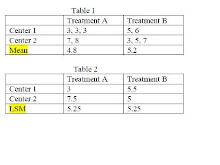 On Biostatistics and Clinical Trials: Least squares means