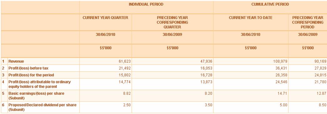 Bursa Malaysia Stock Watch: EPIC...Improved Numbers