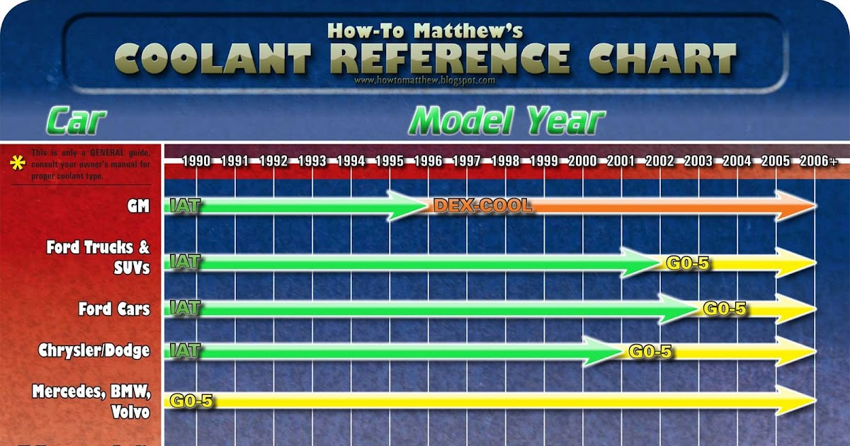 also how to matthew types of coolant and antifreeze rh howtomatthewspot