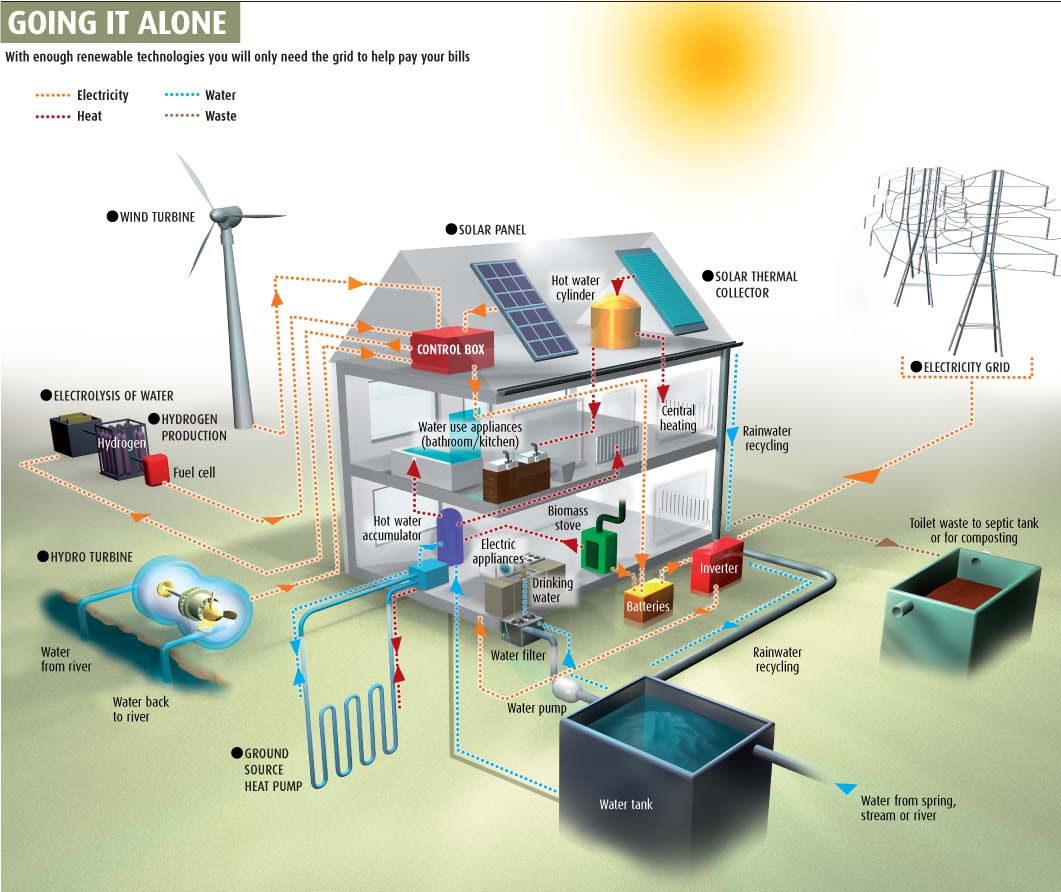 Off Grid Solar House Plans Grid Home Seattle Off Grid Home