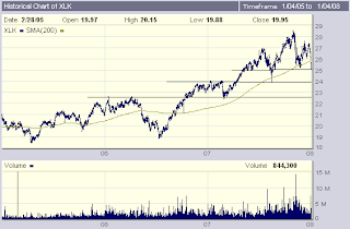 Chart of Technology SPDR (XLK)