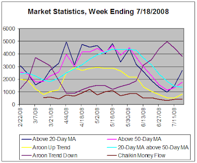Stock Market Statistics based on daily data, week ending 7-18-2008