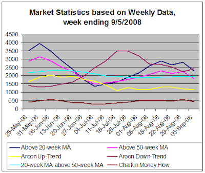 Stock Market Statistics, Weekly data, 9-5-2008