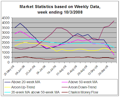 Stock Market Statistics based on weekly data, 10-3-2008