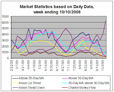 Stock Market Statistics based on daily data, 10-10-2008
