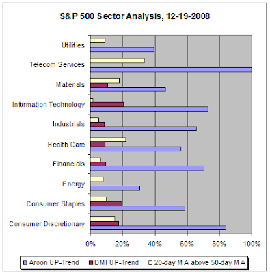 S&P 500 Sector Analysis, 12-19-2008