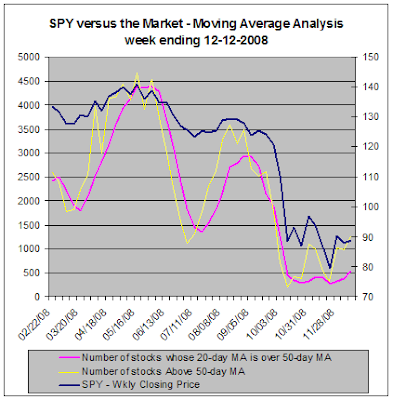 SPY versus the market, Moving Average Analysis, 12-12-12008