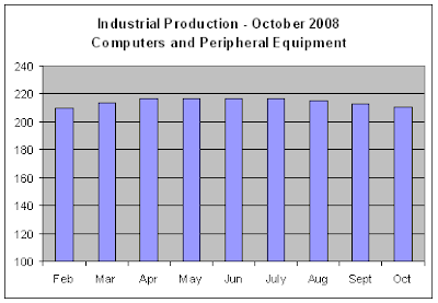 Industrial Production, Oct 2008 - Computers
