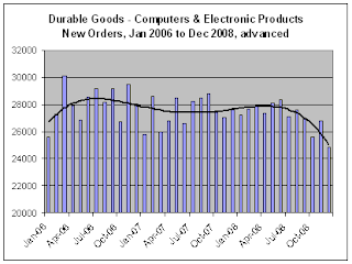 advanced report Durable New Orders for Dec-08