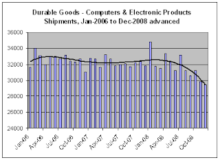 advanced report Durable Goods Shipments for Dec-08
