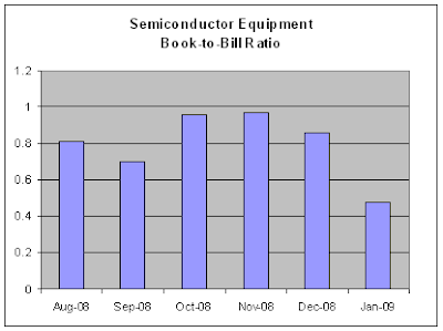 Semi Equipment, Book-To-Bill Ratio, 02-20-2009