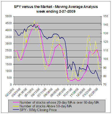 SPY versus the market, Moving Average Analysis, 02-27-2009
