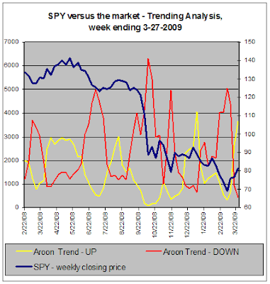 SPY versus the market - Trend Analysis, 03-27-2009