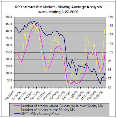SPY versus the market - Moving Average Analysis, 03-27-2009