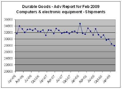 Computers - Shipments for Feb-2009