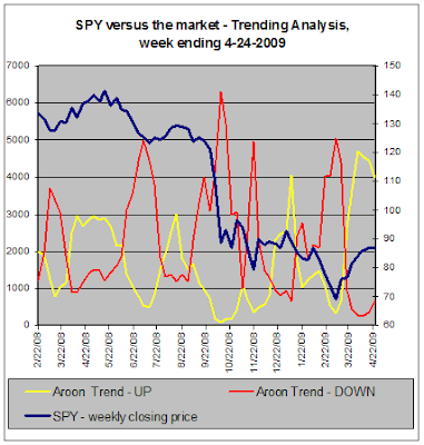 SPY versus the market, Trend Analysis, 04-24-2009
