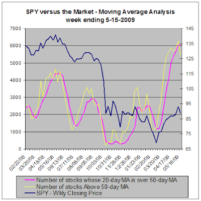 SPY versus the stock market - Moving Average Analysis, 05-15-2009