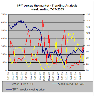 SPY versus the stock market - Trend Analysis, 07-17-2009