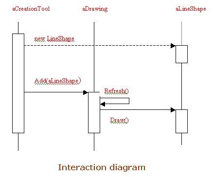 my take design pattern basic diagrams. Black Bedroom Furniture Sets. Home Design Ideas