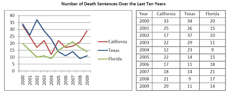 Death penalty effectiveness