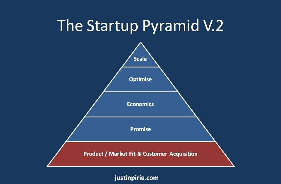 Bcu Customer Service >> Todd Lane's Blog: The Pyramid to Business Success in the Cloud