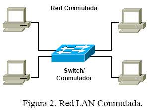 https://i2.wp.com/2.bp.blogspot.com/_OQQcEzeZnRM/SvhiOA4XD7I/AAAAAAAAAEA/SaNxBk4uDkE/s320/redes-lan-conmutadas-conmutador-switch_10019_2_2.jpg