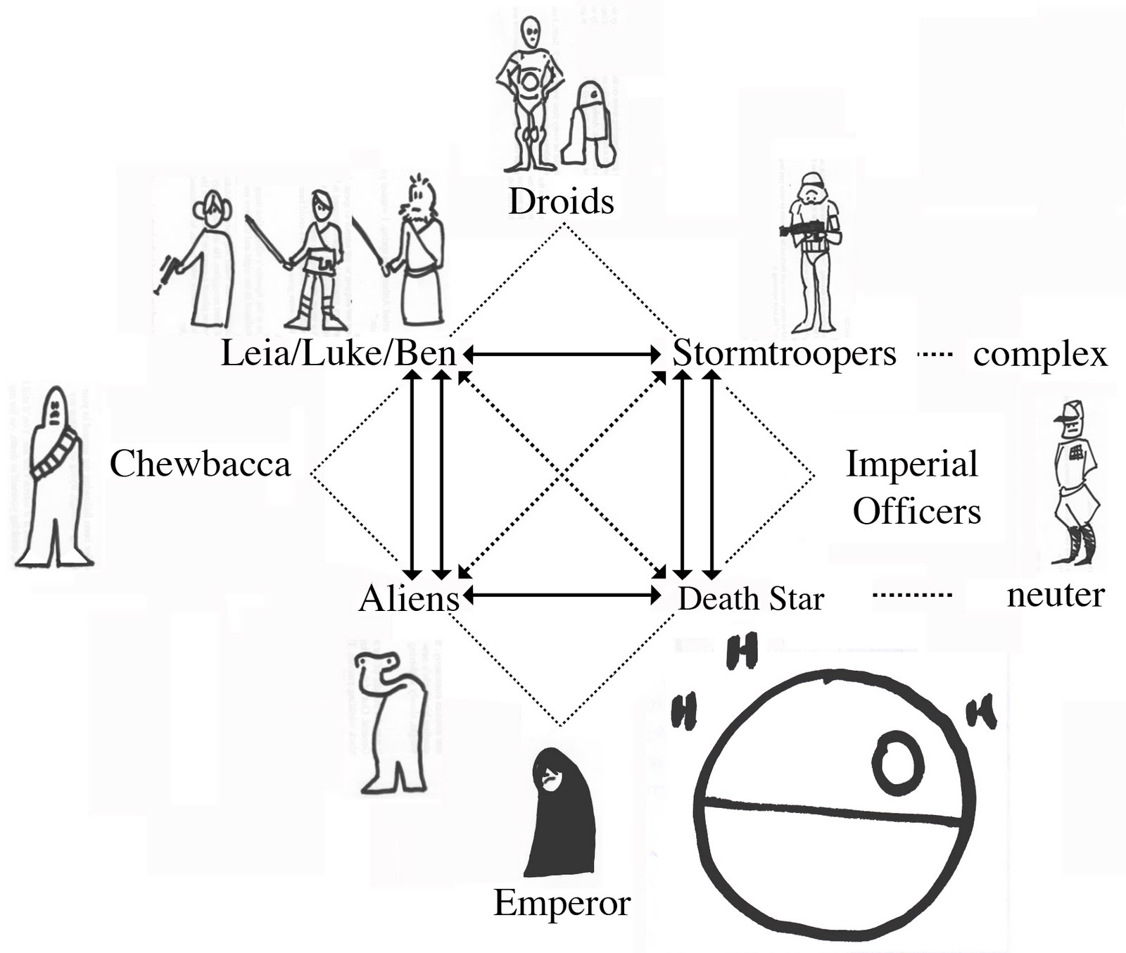 Star Wars Modern Star Wars Highbrow Thesis Antithesis